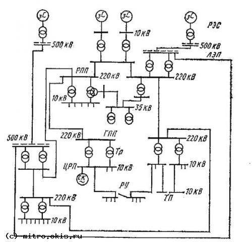 Рис. 1. Примерная схема электроснабжения района РЭС - районная электрическая станция, РПП - районная понизительная...
