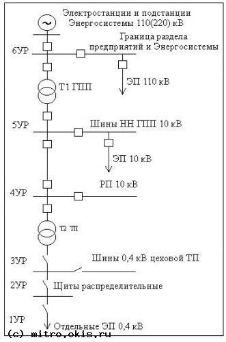 Рис.1. Упрощенная схема налаженности электроснабжения промышленного компании.